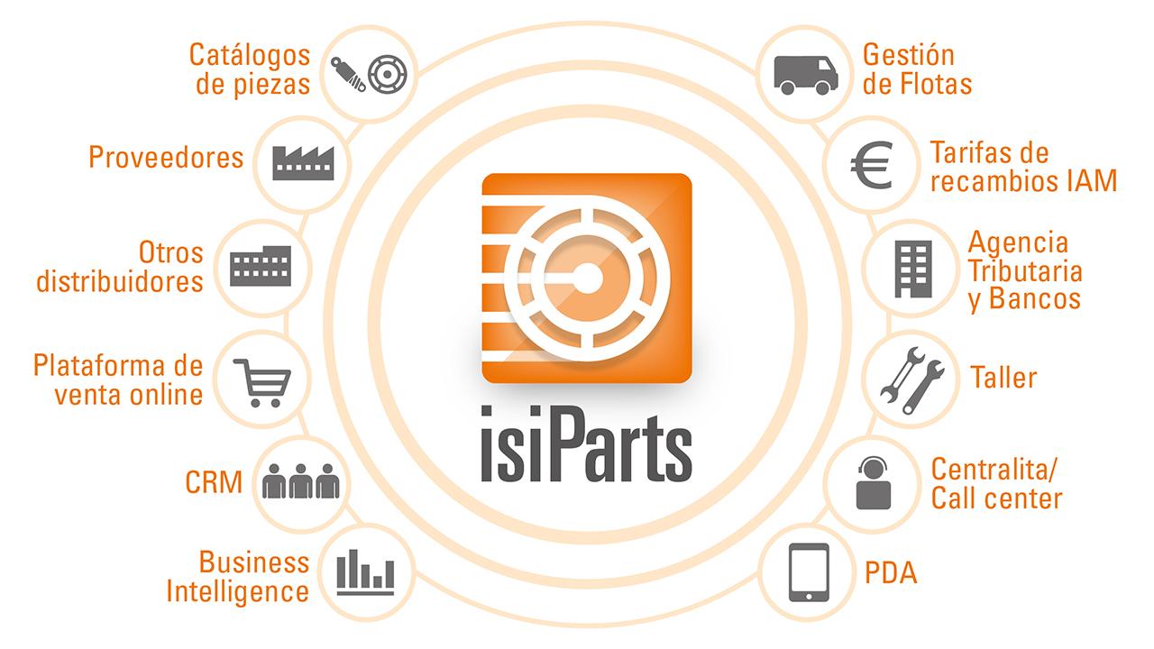 IsiParts: un ERP conectado